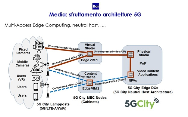 News & Events – 5GCity